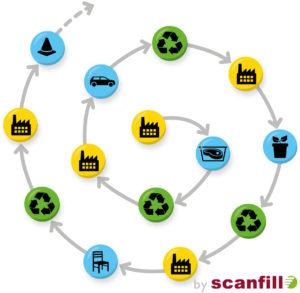 Spiral Ekonomi Scanfill