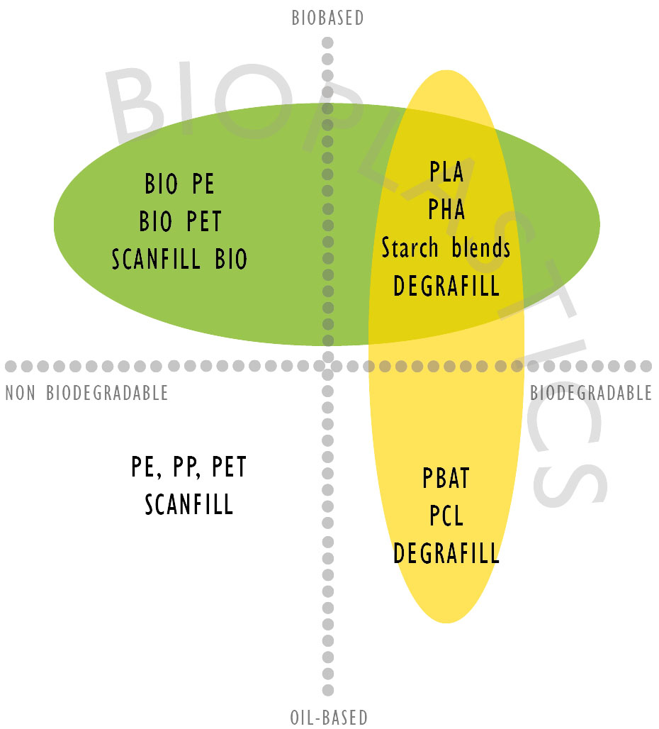 Plastics Scanfill